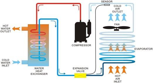 heat-pump-process